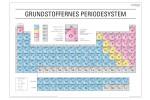 Grundstoffernes Periodesystem - Skriveunderlag